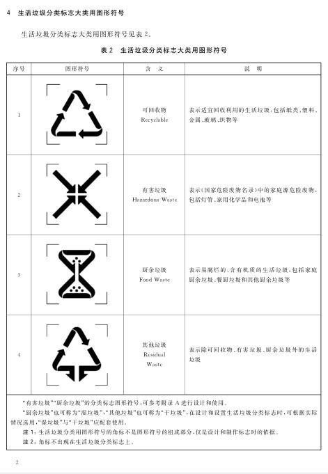 (GB/T-19095-2019) 生活垃圾分类标志新国标(图5)